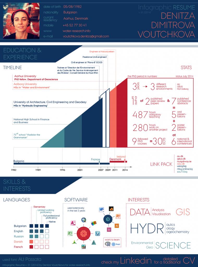 Infographic Resume v.01 (2014)
