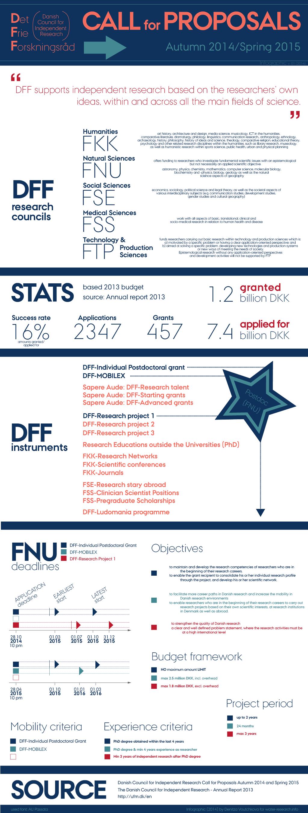 Funding opportunities: DFF