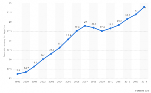 consumption per capita