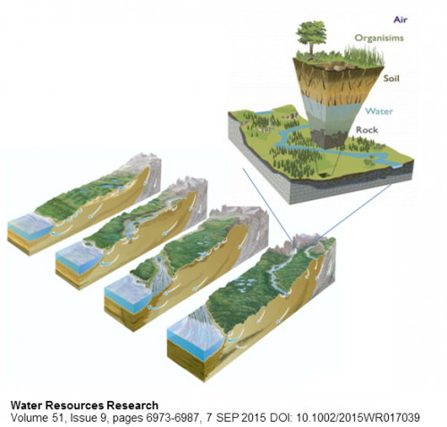 The critical zone (CZ) is the near‐surface environment where rock, soil, water, air, and life interact. The exploded view on the inset top right represents both the vertically deeper and longer time scale foci of CZ science relative to most hydrological or ecological research. The four transects from mountains to sea illustrates the multiscale nature of CZ processes [Winter et al., ]. (as in Brooks et al. 2015)